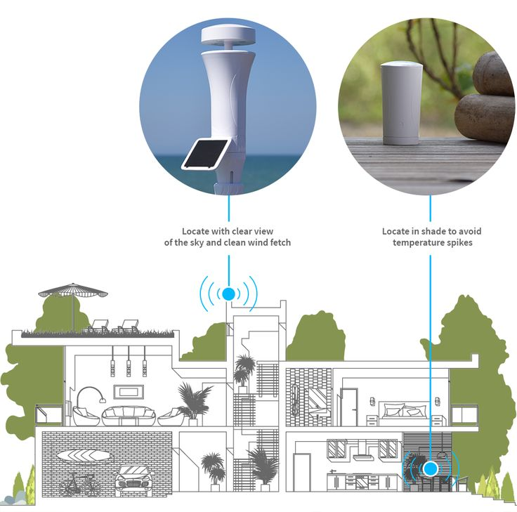 Smart Home Weather Stations WeatherFlow in 2020