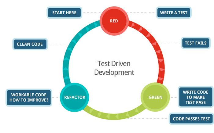 Test Driven Development What are the benefits? 1. Quicker development 2. Repeatability 3. Documented tests 4. Significantly reduces regression testing 5. Better code coverage