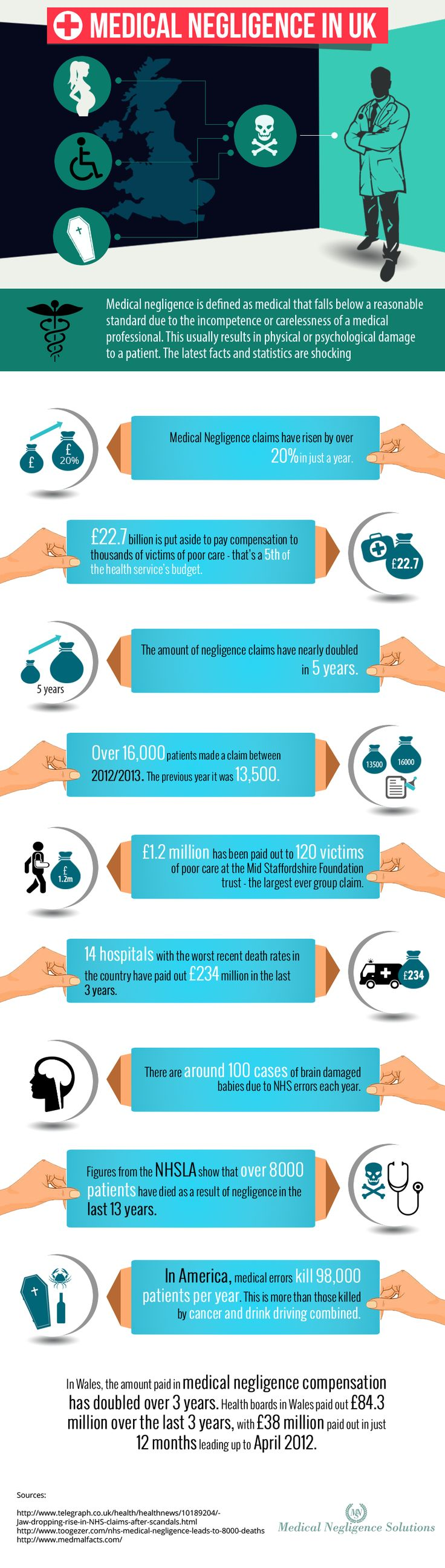 Medical Negligence Facts - http://www.medical-negligence-solutions.co.uk