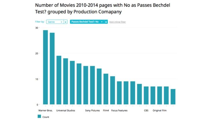 Explore the films that fail the Bechdel Test with these interactive graphs