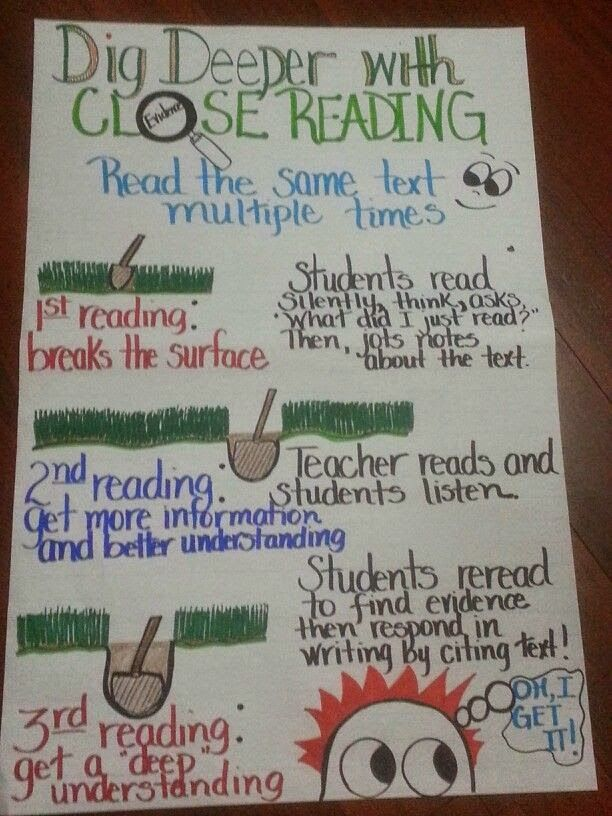 Anchor chart for close reading.  Second Grade Nest: Close Reading in the Classroom