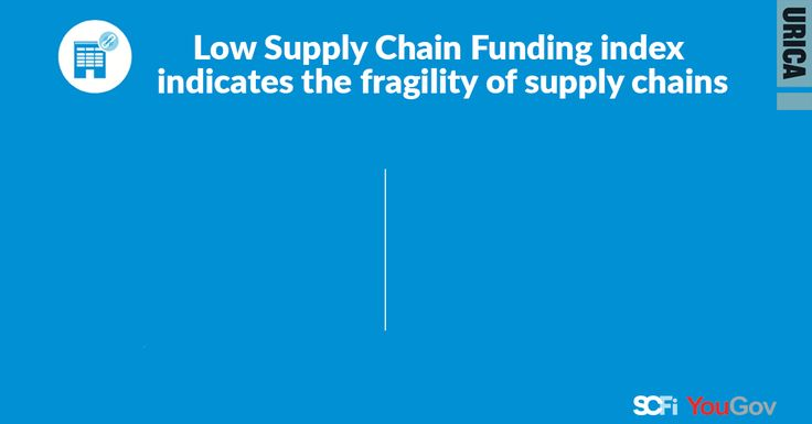 Chief Economist, John Ashcroft, believes a further slump in the Supply Chain Funding Index (SCFi) would cause fundamental concerns for businesses.  #SupplyChain #Management #Economist #UK #Survey #Gif #Infographic #InfographicGif #Business #FinanceInfographic #BusinessInfographic #Research #YouGov #ResearchInfographic #SupplyChainInfographic