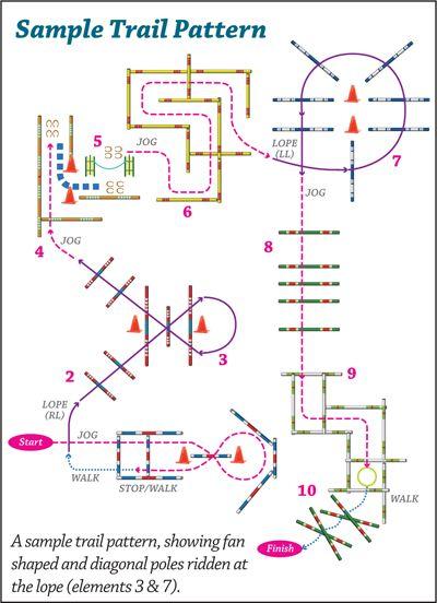 Trail Pattern