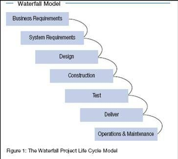 Best 25 waterfall project management ideas on pinterest - Household water treatment a traditional approach ...