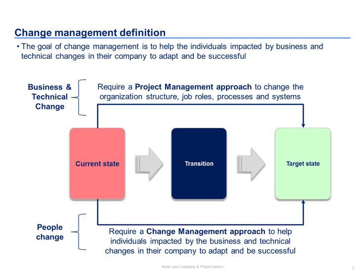 21 best Change Management Toolkit including Models, Plans - change management plan