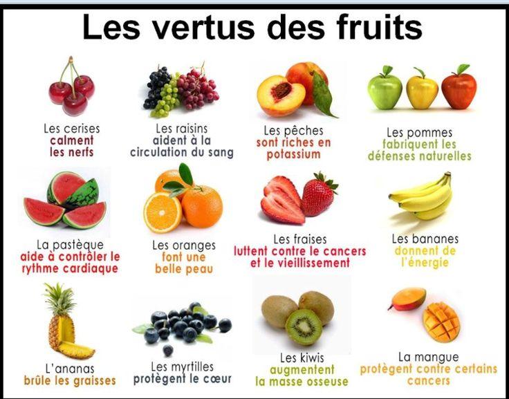 Les vertus des fruits – (tableau à partager, imprimer et conserver)
