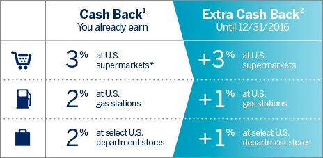 $200.00 back after spend $1000 on Amex Blue Cash  3% back on Groceries 2% back on Gas