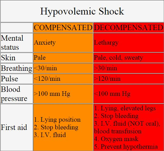 Hypovolemic shock signs chart on http://www.ehealthstar.com/hypovolemia/hypovolemic-shock