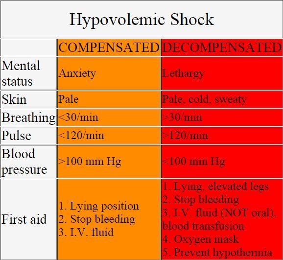 Hypovolemic shock table image