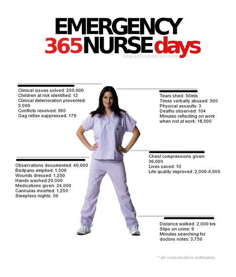 Emergency #Nurse...365 Days