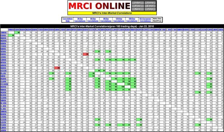 MRCI's Inter-Market Correlations(prev 180 trading days)