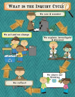 IB PYP Inquiry Poster & Bulletin Board Set-Detective Theme in Teal for US Paper from Celebrate Learning Designs on TeachersNotebook.com