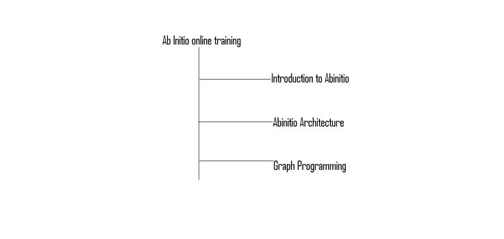 """Ab Initio online training Ab Initio means """"Starts From the Beginning"""". Ab-Initio software works with the client-server model. The client is called """"Graphical Development Environment"""" (you can call it GDE).It resides on user desktop. The server or back-end is called Co-Operating System"""". Ab Initio online training The Co-Operating System can reside in a mainframe or UNIX remote machine.  http://www.leadonlinetraining.com/abinitio-online-training/"""