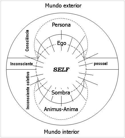 Psicósmica: Carl Jung: Principais arquétipos da personalidade