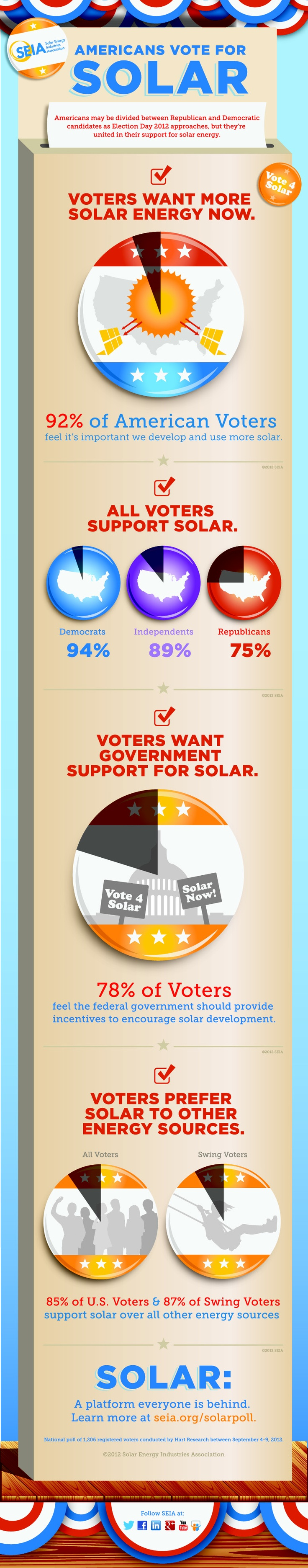 best images about solar infographics solar c4e6f10eb58e68c3bc8fb93213dfafce jpg