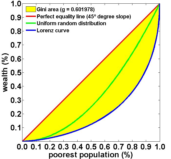 File Exchange:  Inequality Package  by Liber Eleutherios Inequality Metrics: Gini Coefficient associated to the Lorenz Curve, Theil and Atkinson indexes