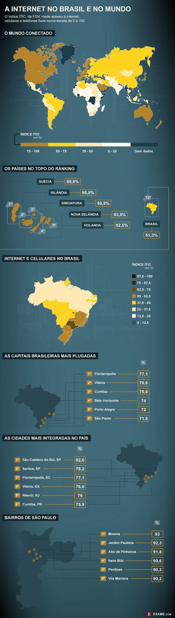 Infográfico desenvolvido pela Exame com dados da FGV, mostra a internet no Brasil e no Mundo.