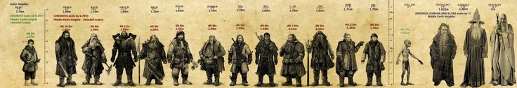 The actor heights and the scale of the characters in the Hobbit
