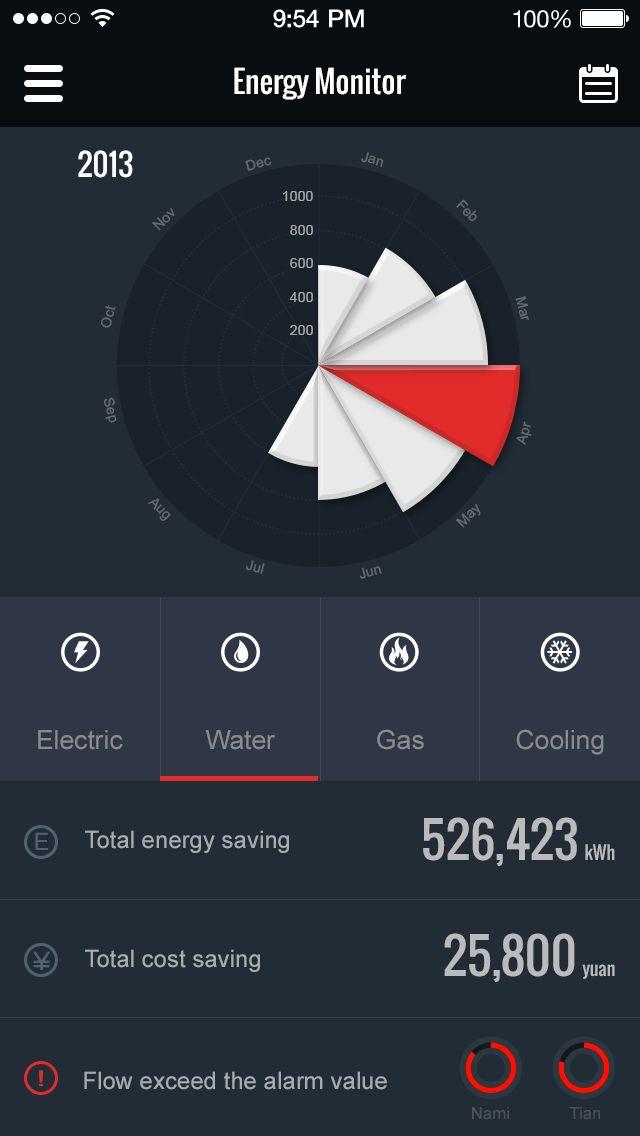 Energy Monitor UI / Kingyo