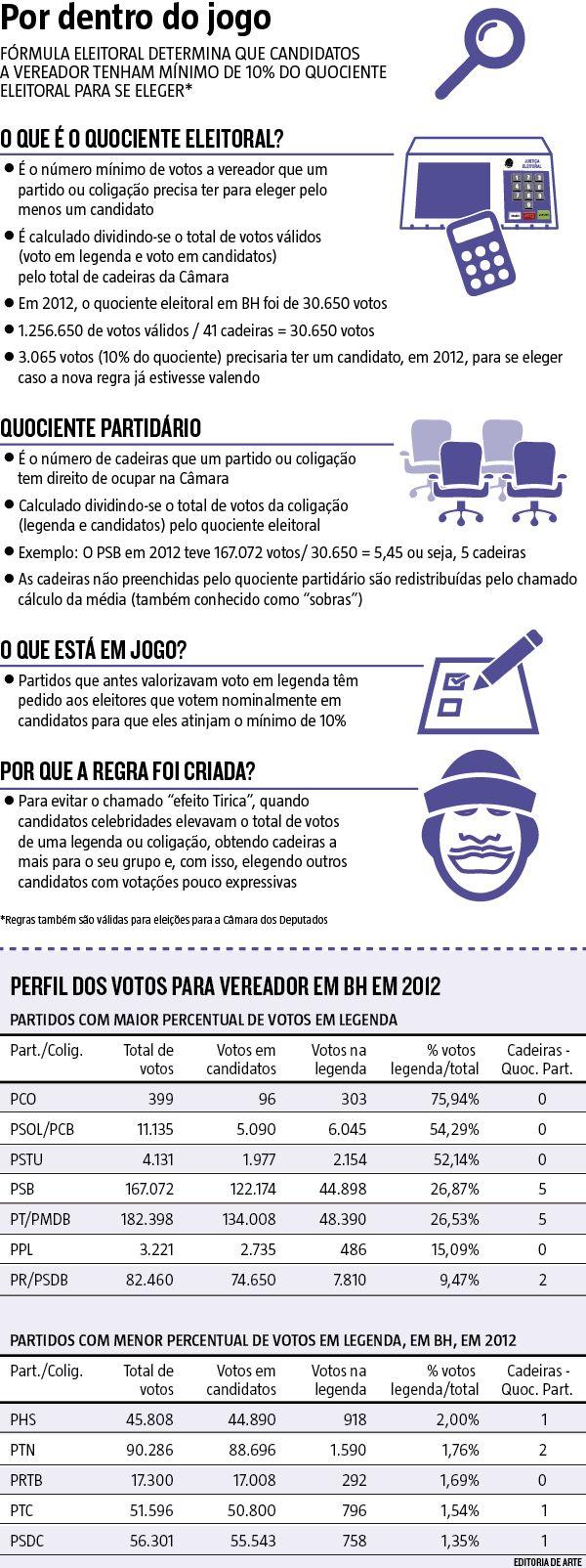 Uma nova regra de cálculo para a eleição de vereador tem feito com que pequenos partidos, que historicamente valorizaram o voto em legenda – que busca reforçar a identidade do grupo – , peçam eleitores para votar em candidatos individualmente. (01/10/2016) #Camara #Tiririca #Coeficiente #Vereador #Partido #Legenda #Infraestrutura #Infográfico #Infografia #HojeEmDia
