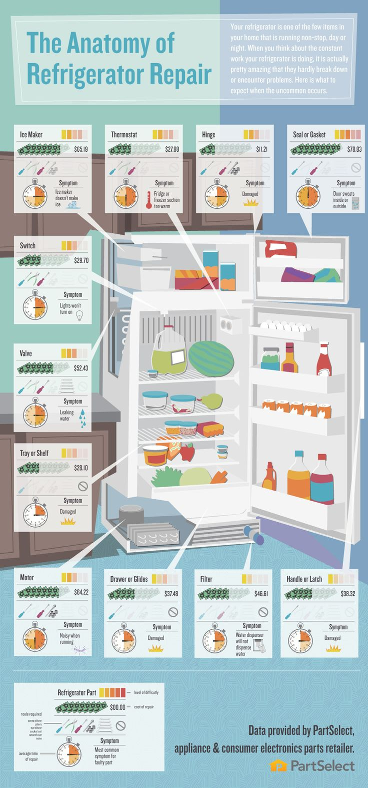 The Anatomy of Refrigerator Repair - understand what is broke and how much the replacement part should cost before you talk to a repairman!
