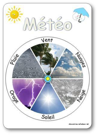 Les rituels en maternelle: la météo. rituel météo maternelle, roue météo maternelle, la roue de la météo en maternelle. Anglais, espagnol, italien, allemand
