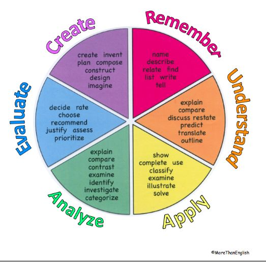 Bloom's Taxonomy Made Real