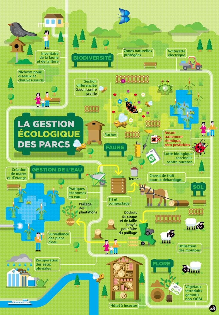 Gestion écologique des parcs - CG 92