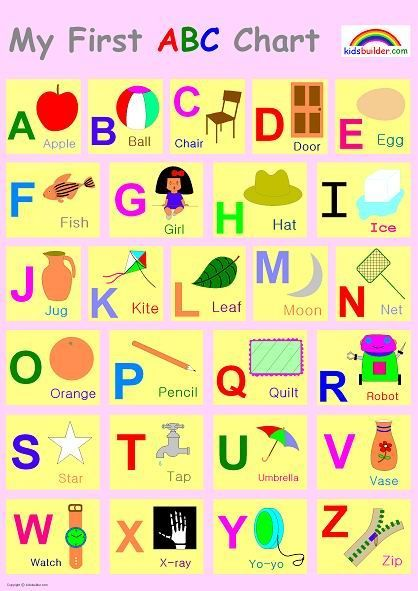 17 best ideas about Abc Chart – Abc Chart
