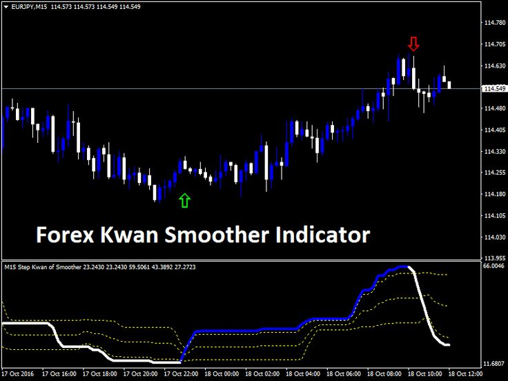 Xprofuter forex indicator review