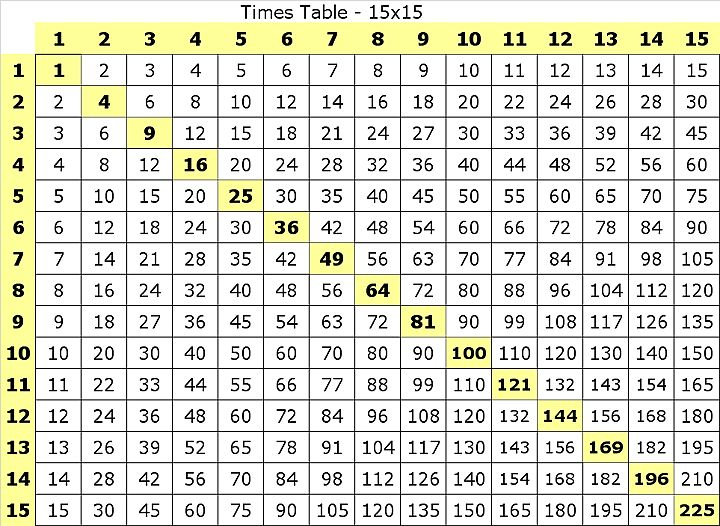 Multiplication times table to 15 x 15