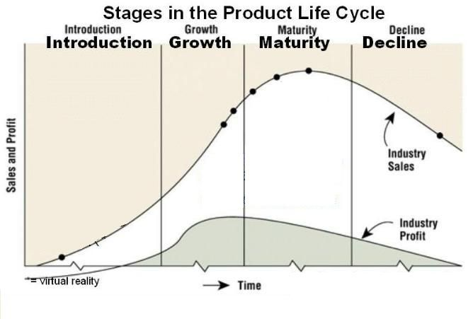Product Life Cycle Management | Business Fundas