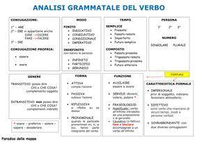 """Ho realizzato questi schemi per mio figlio per fargli eseguire più velocemente l'analisi dei verbi     nr. 1 - per analzizzare i verbi al """"..."""