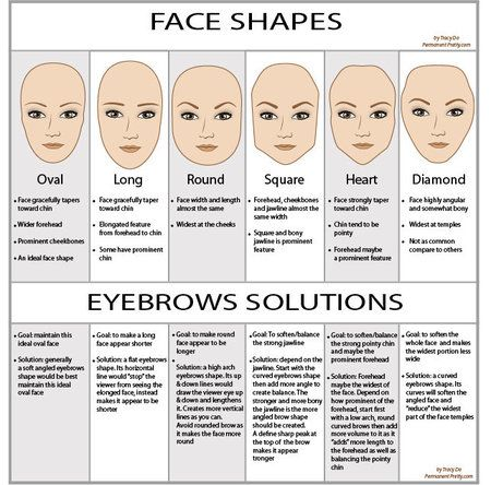 Eyebrow Guide for Different Face Types!  #eyemakeup #Beautytips #bigeyes #Simpletricks - bellashoot.com