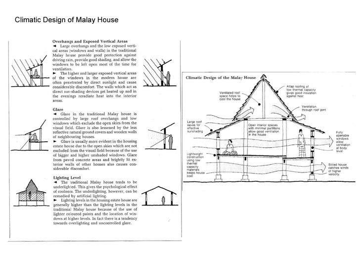 MAYLAY (Source:The Malay house : rediscovering Malaysia's indigenous shelter system by Lim Jee Yuan )