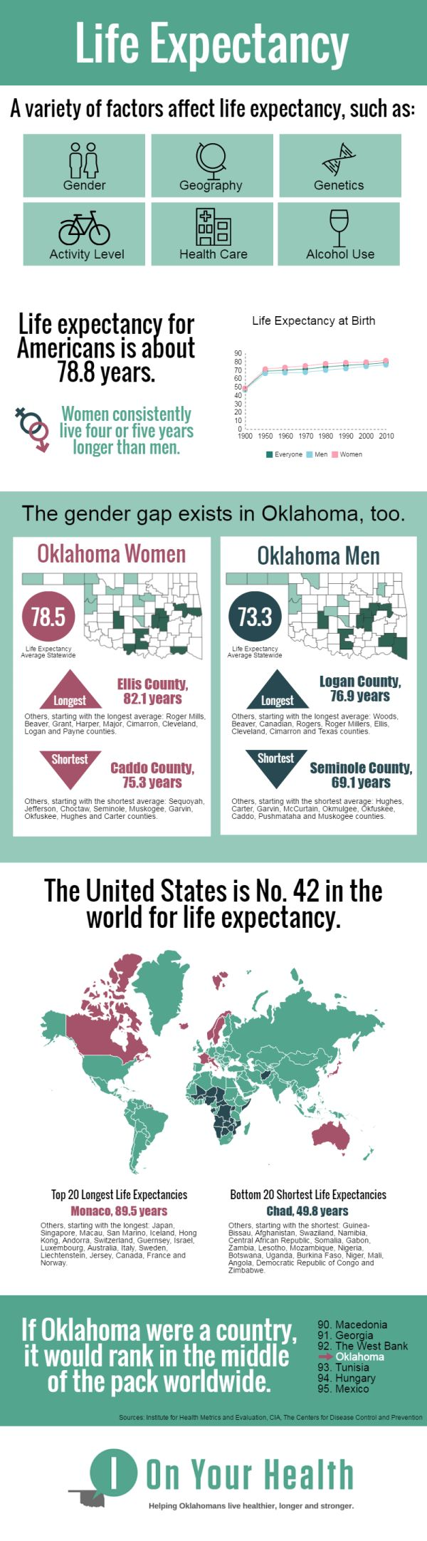 405 Best Images About Best Infographics On Pinterest