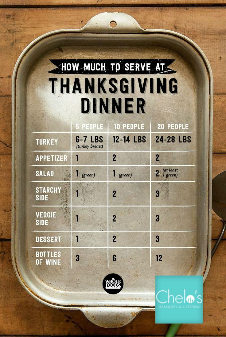 Know exactly how much food to prepare this Thanksgiving from large families to small!