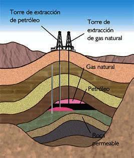 Explotacion de gas natural