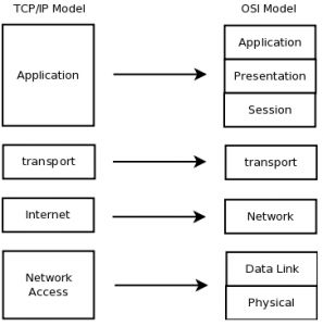 81 best Computer Networking and CCNA images on Pinterest