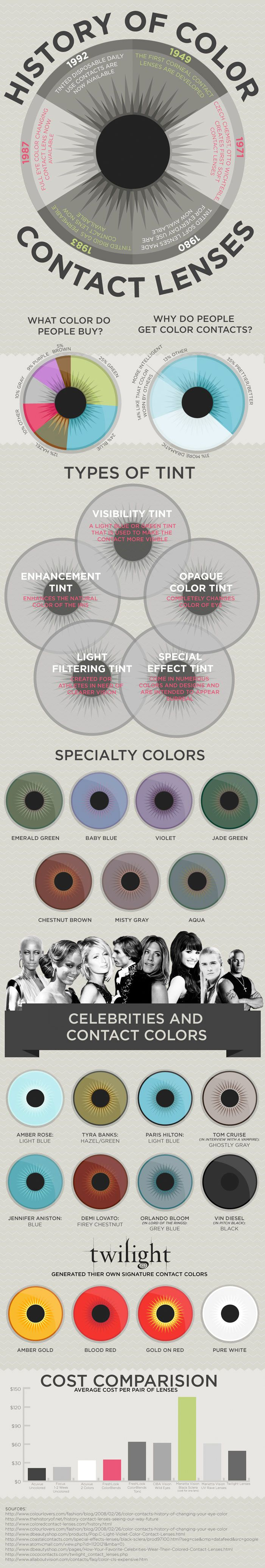 The History of Color Contact Lenses. As somebody who is going to wear contacts himself, this is kind of interesting.