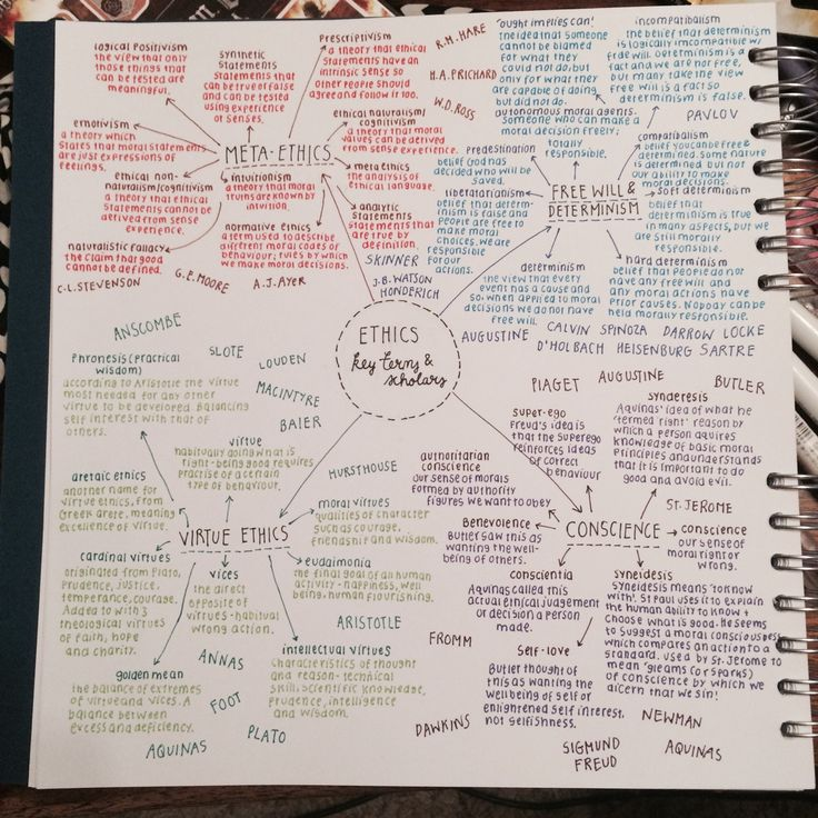 "studysthetics: "" 30/May - 2015 Half the mind map I've done for A2 ethics topics…"