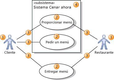 Elementos de un diagrama de casos de uso