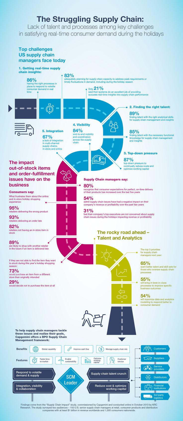 Infographic: Challenges of Supply Chain Management