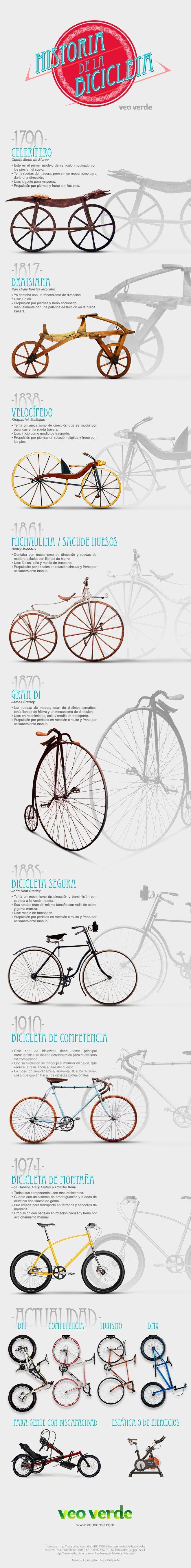 Infografia: Historia de la Bicicleta.