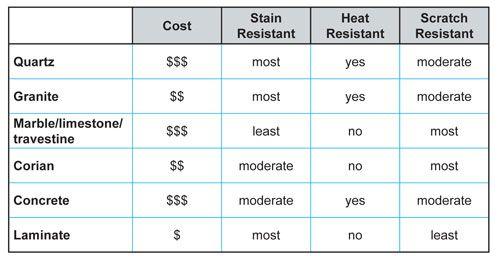 Kitchen Countertops Materials Price Comparison
