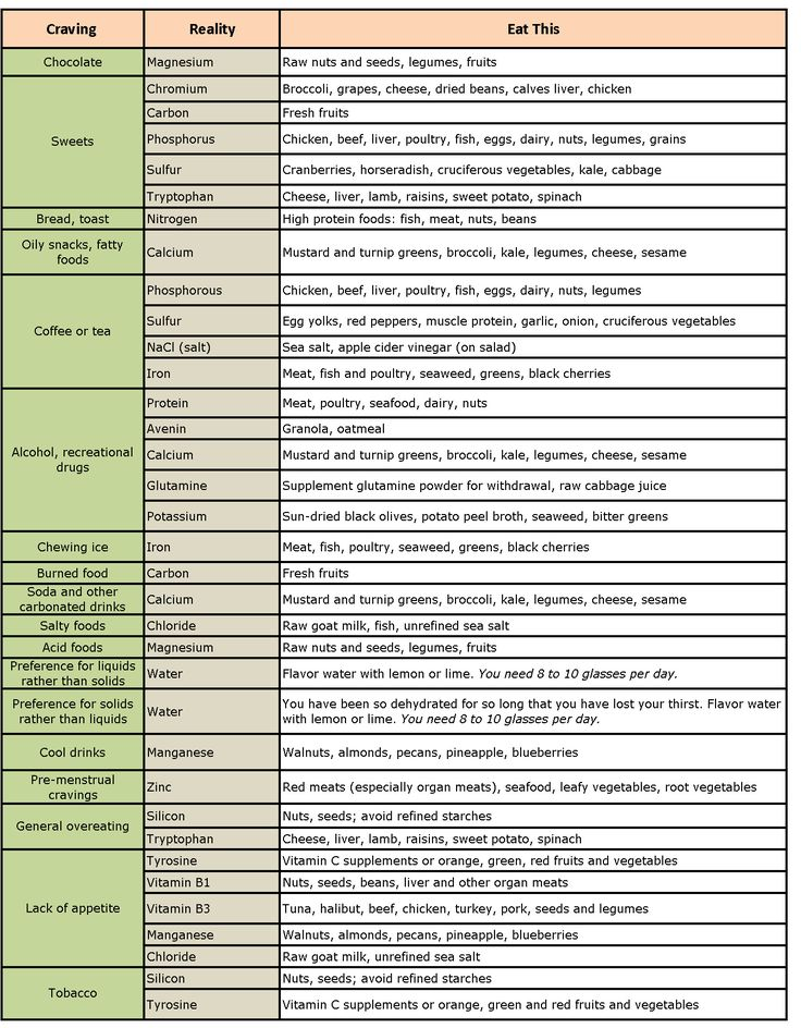 Best food craving chart ideas on pinterest cravings