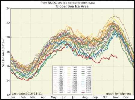 Antarctic sea ice (and global sea ice) are at record shattering low levels, why else might John Kerry go to McMurdo Station at this exact window of time? Could the ionosphere heater (microwave transmission) facility that is constructed at McMurdo be a factor?