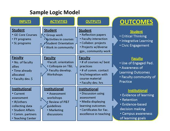 15 best engagement model graphics images on pinterest for Evaluation logic model template