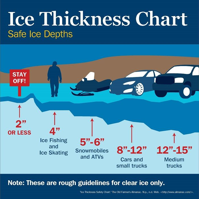 Don't Break the Ice:  How to Tell if Ice is Safe and What to Do if You Fall in