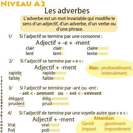 Картинки по запросу adverb for kids in french